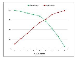 Sensibility&Specificity